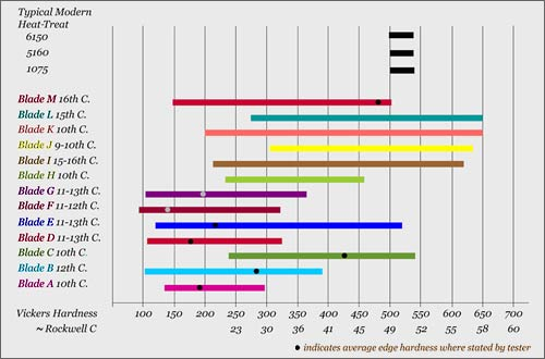 Comparison of period sword hardness ratings