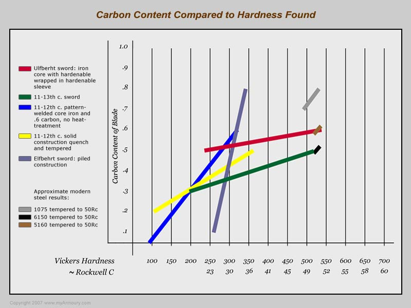 Carbon and Hardness Ratings of Swords