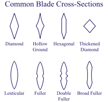 common blade crossections
