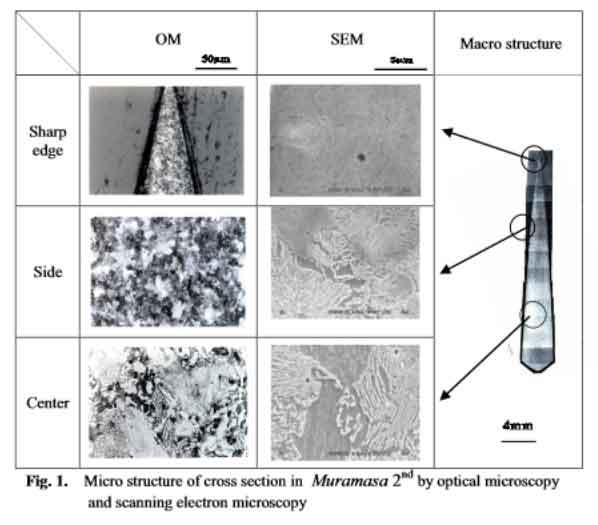 Microstructures of Muramasa blade