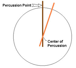 Center of percussion diagram